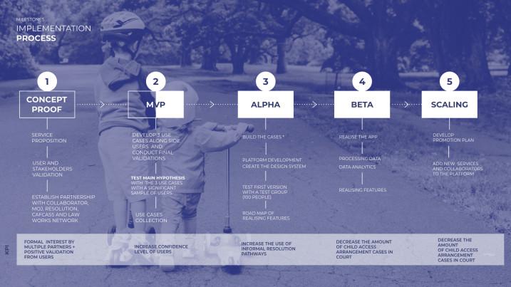 Service Roadmap
