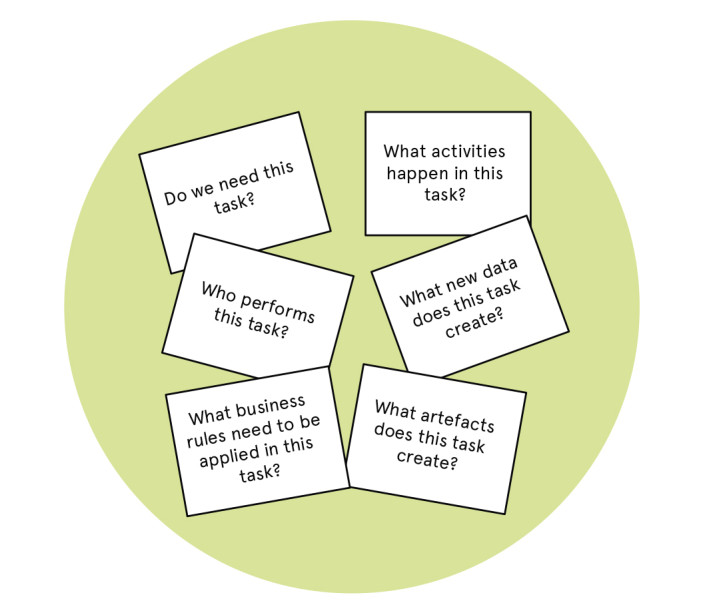 Questions to ask about each task
