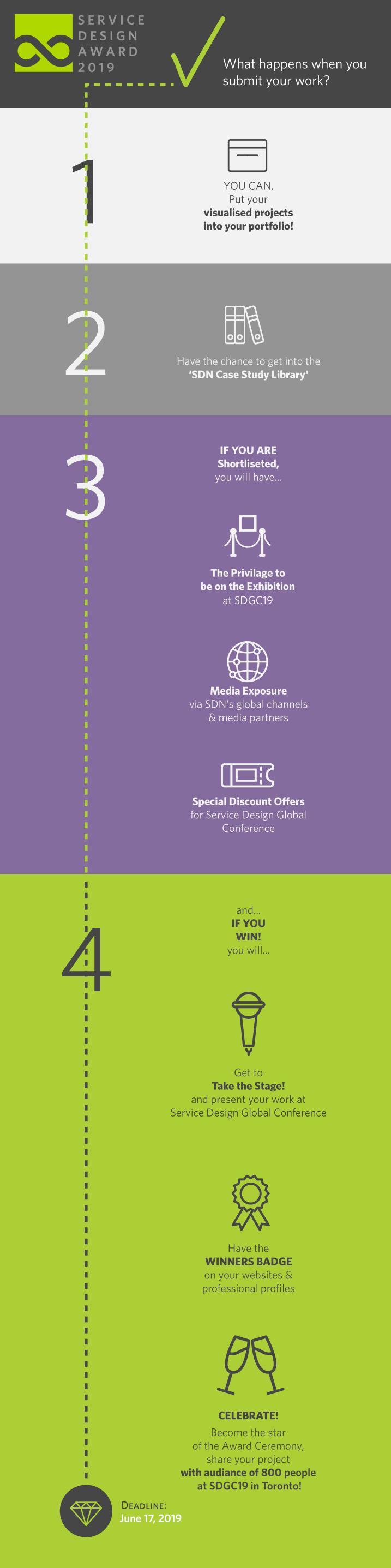 SDN | Service Design Award 2019: Extended Deadline