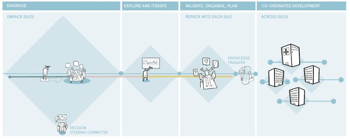 Projects supported by StimuLab must commit to following the 'Triple Diamond'. As this model from Halogen shows, iteration and adaptation are essential when meeting the needs of highly complex projects.